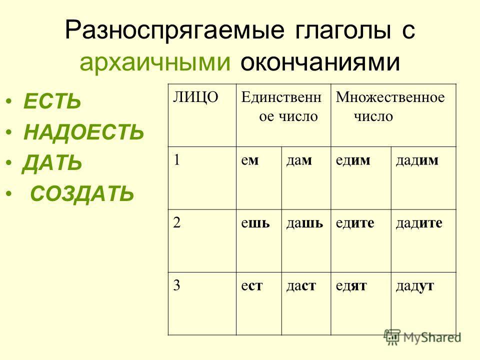 Разноспрягаемые глаголы с архаичными окончаниями ЕСТЬ НАДОЕСТЬ ДАТЬ СОЗДАТЬ ЛИЦОЕдинственн ое число Множественное число 1емемдамедимдадим 2ешьдашьедитедадите 3естдастедятдадут
