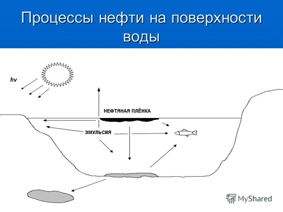 Процессы нефти на поверхности воды