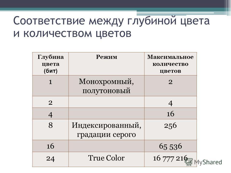 Соответствие между глубиной цвета и количеством цветов Глубина цвета (бит) РежимМаксимальное количество цветов 1Монохромный, полутоновый 2 24 416 8Индексированный, градации серого 256 1665 536 24True Color16 777 216