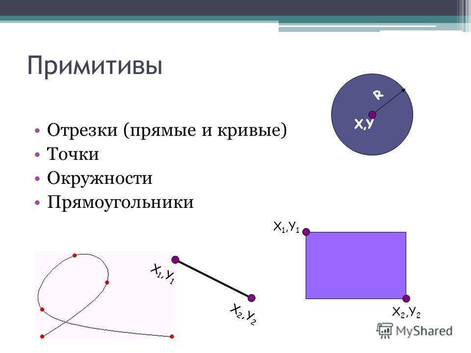 Примитивы Отрезки (прямые и кривые) Точки Окружности Прямоугольники X 1,Y 1 X 2,Y 2 X 1,Y 1 X 2,Y 2