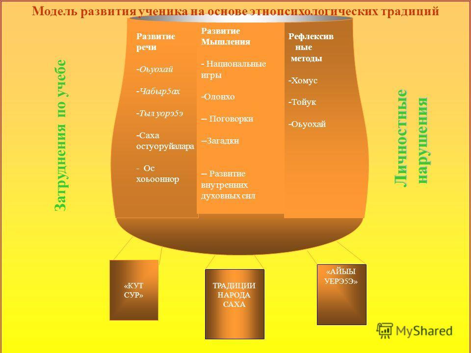ТРАДИЦИИ НАРОДА САХА «АЙЫЫ УЕРЭ5Э» Развитие Мышления - Национальные игры -Олонхо -- Поговорки --Загадки -- Развитие внутренних духовных сил «КУТ СУР» Личностные нарушения Личностные нарушения Модель социально-педагогического и медико-психологического