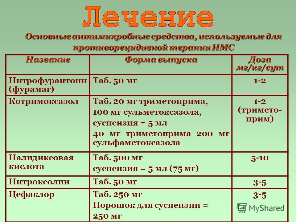 Основные антимикробные средства, используемые для противорецидивной терапии ИМС Название Форма выпуска Доза мг/кг/сут Нитрофурантоин (фурамаг) Таб. 50 мг1-2 КотримоксазолТаб. 20 мг триметоприма, 100 мг сульметоксазола, суспензия = 5 мл 40 мг триметоп