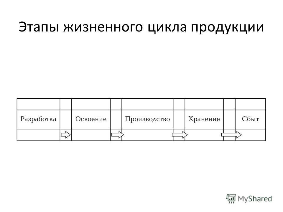 Этапы жизненного цикла продукции