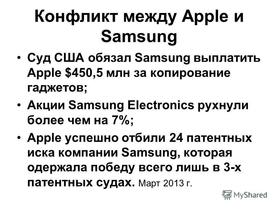 Конфликт между Apple и Samsung Суд США обязал Samsung выплатить Apple $450,5 млн за копирование гаджетов; Акции Samsung Electronics рухнули более чем на 7%; Apple успешно отбили 24 патентных иска компании Samsung, которая одержала победу всего лишь в