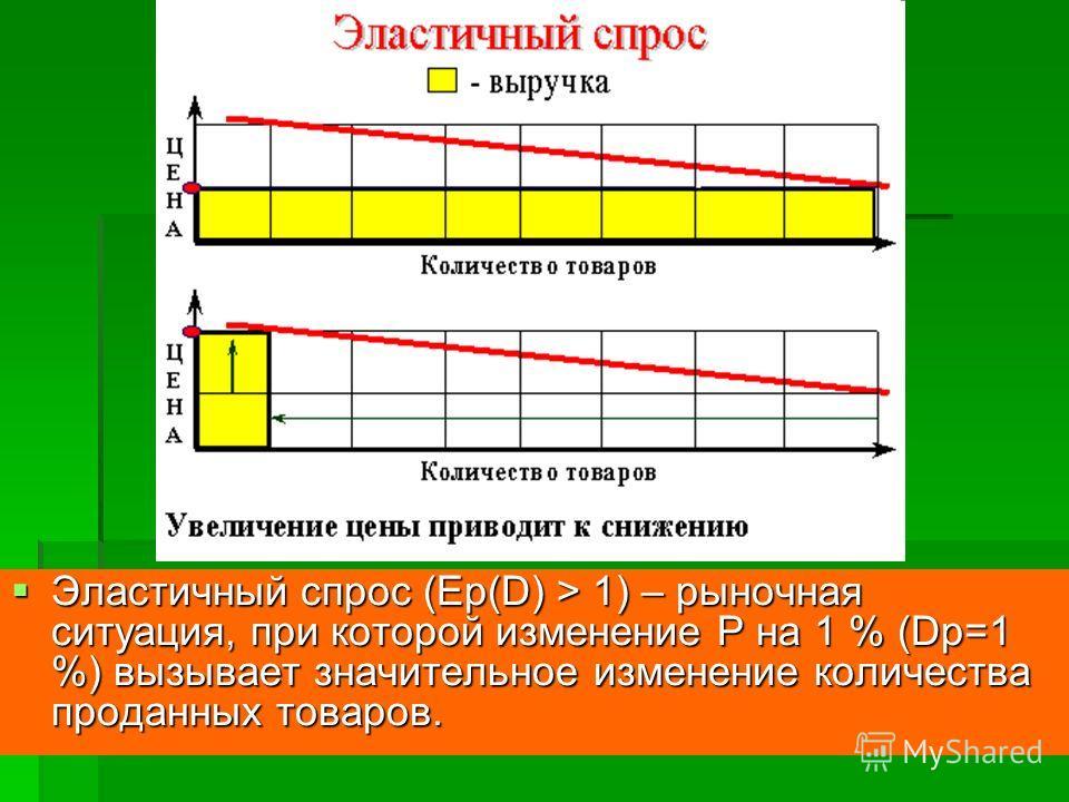 Эластичный спрос (Ep(D) > 1) – рыночная ситуация, при которой изменение P на 1 % (Dp=1 %) вызывает значительное изменение количества проданных товаров. Эластичный спрос (Ep(D) > 1) – рыночная ситуация, при которой изменение P на 1 % (Dp=1 %) вызывает