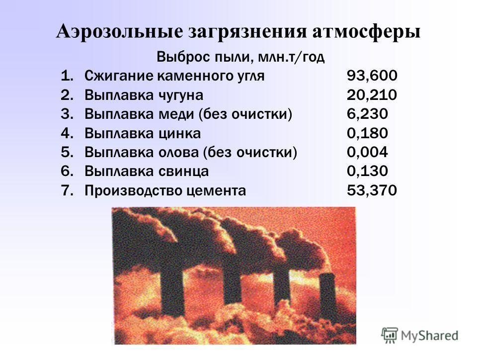 Аэрозольные загрязнения атмосферы Выброс пыли, млн.т/год 1.Сжигание каменного угля 93,600 2.Выплавка чугуна20,210 3.Выплавка меди (без очистки)6,230 4.Выплавка цинка 0,180 5.Выплавка олова (без очистки) 0,004 6.Выплавка свинца 0,130 7.Производство це
