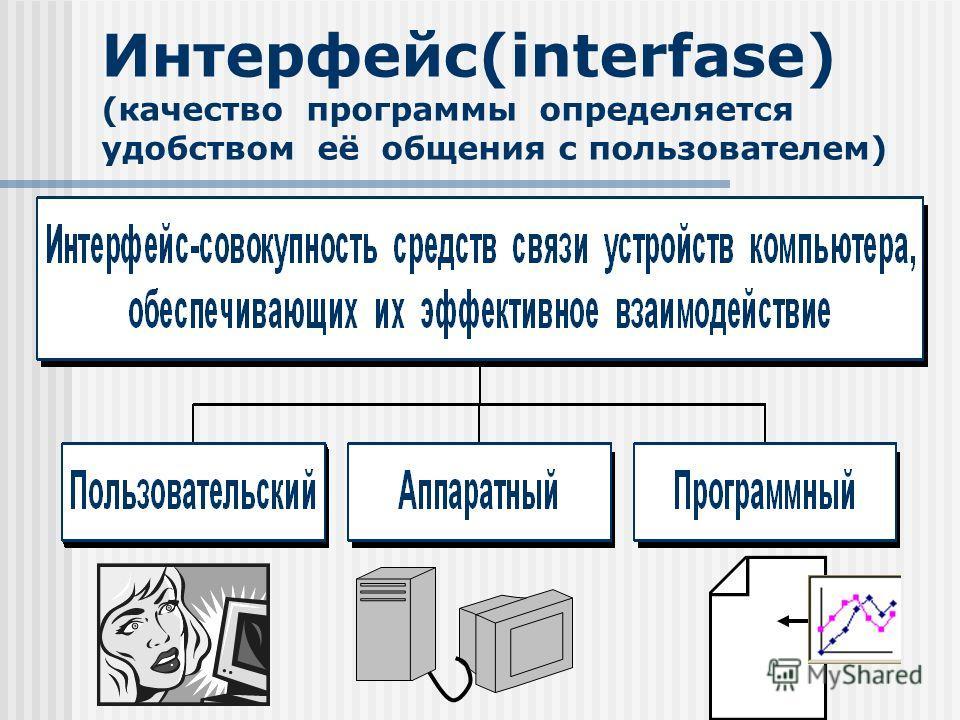 Интерфейс(interfase) (качество программы определяется удобством её общения с пользователем)