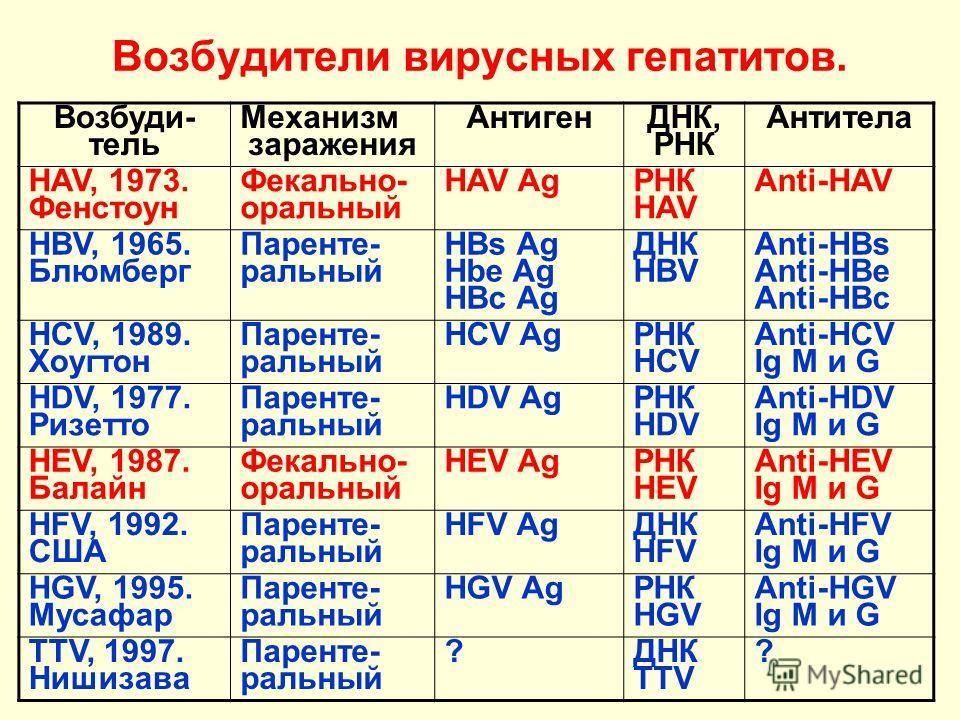 Возбудители вирусных гепатитов. Возбуди- тель Механизм заражения Антиген ДНК, РНК Антитела HAV, 1973. Фенстоун Фекально- оральный HAV Ag РНК HAV Anti-HAV HBV, 1965. Блюмберг Паренте- ральный HBs Ag Hbe Ag HBc Ag ДНК HBV Anti-HBs Anti-HBe Anti-HBc HCV