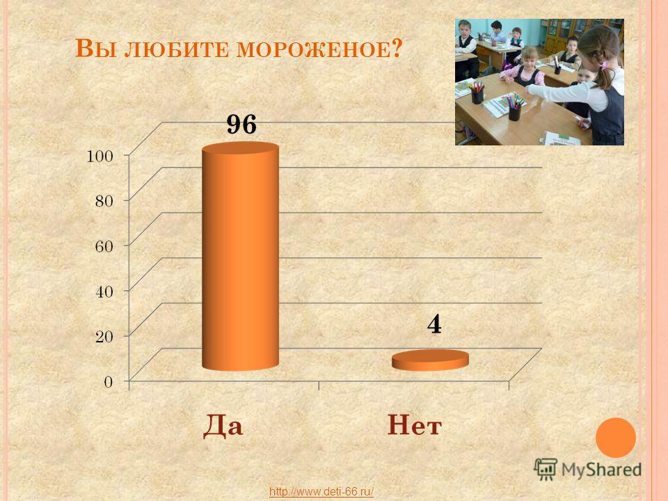 В Ы ЛЮБИТЕ МОРОЖЕНОЕ ? http://www.deti-66.ru/