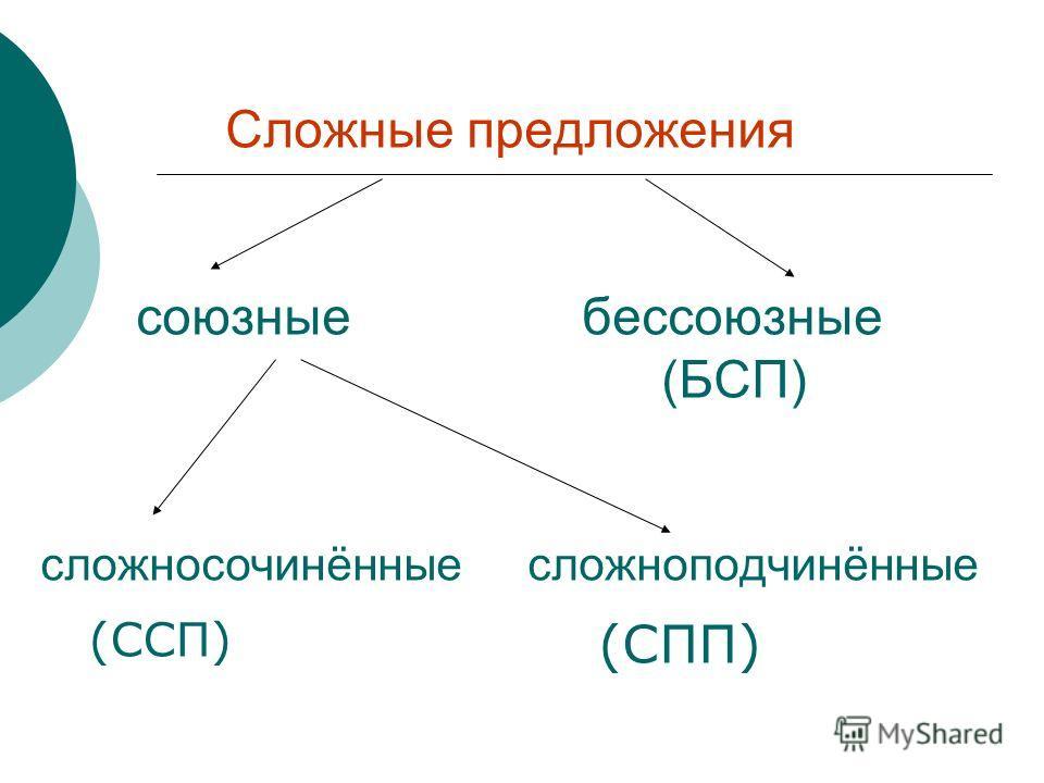 Сложные предложения союзные бессоюзные (БСП) сложносочинённые сложноподчинённые (ССП) (СПП)