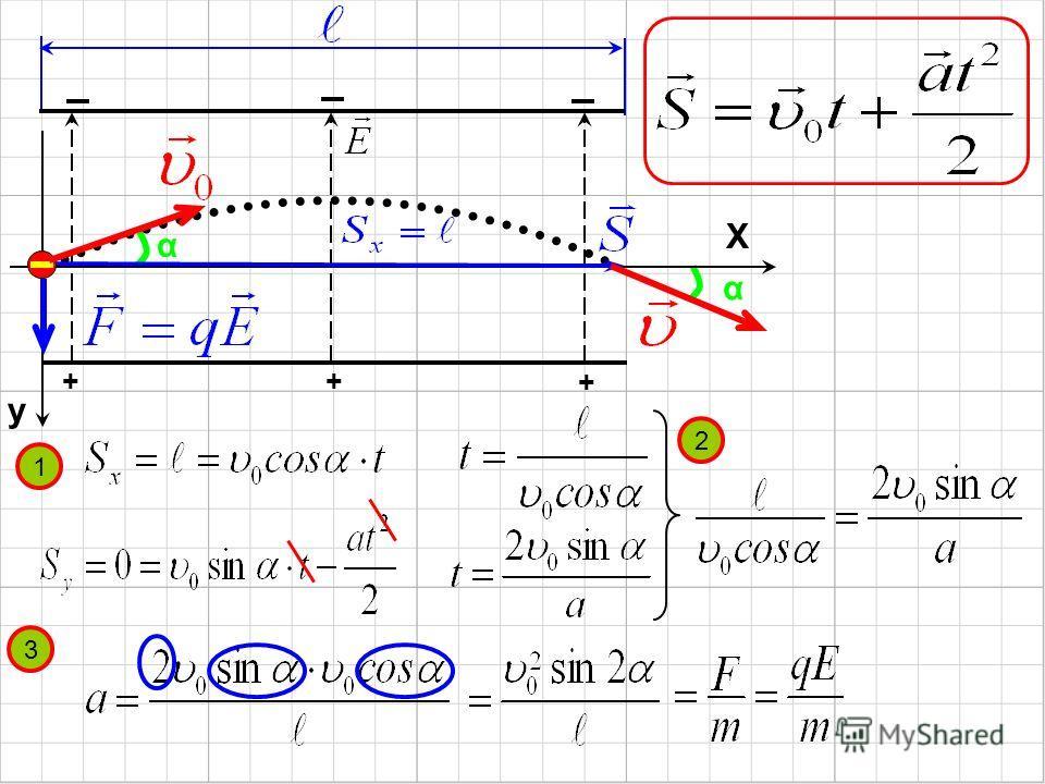 α α X y ++ + 1 2 3