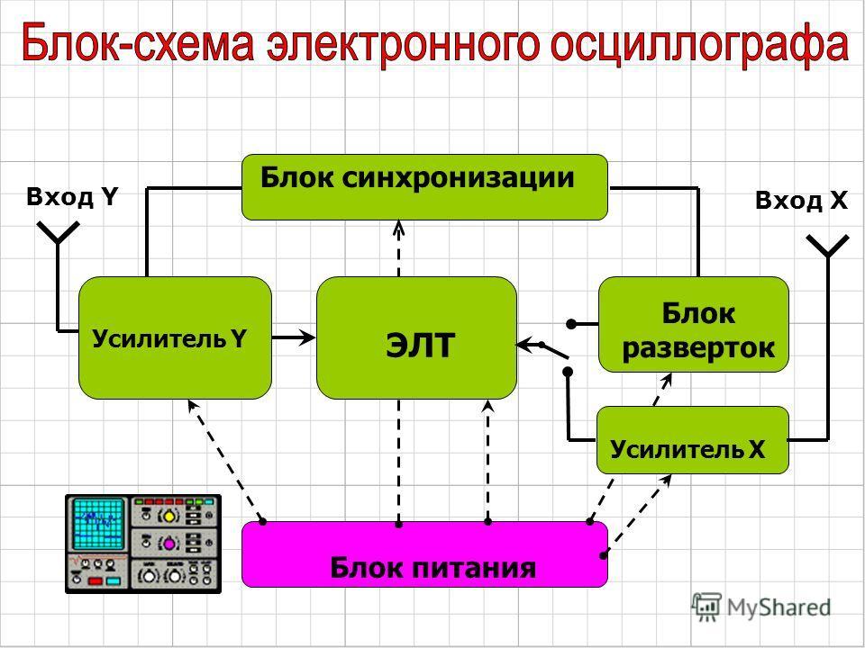 Блок питания Блок разверток ЭЛТ Блок синхронизации Усилитель Y Усилитель X Вход Y Вход X