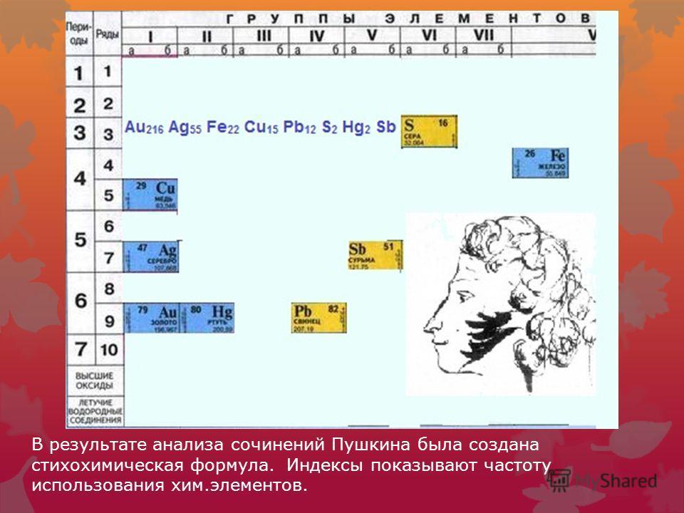 В результате анализа сочинений Пушкина была создана стихохимическая формула. Индексы показывают частоту использования хим.элементов.