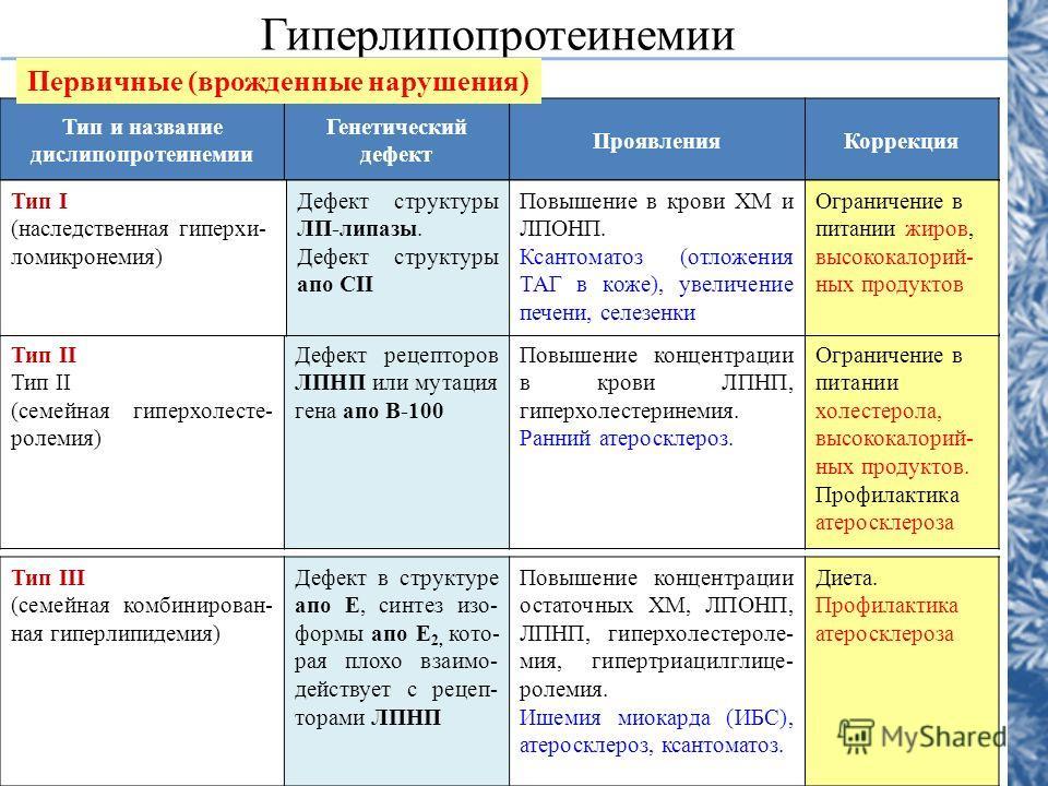 Гиперлипопротеинемии Тип и название дислипопротеинемии Генетический дефект ПроявленияКоррекция Первичные (врожденные нарушения) Тип III (семейная комбинирован- ная гиперлипидемия) Дефект в структуре апо Е, синтез изо- формы апо Е 2, кото- рая плохо в