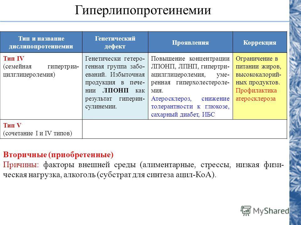 Тип IV (семейная гипертриа- цилглицеролемия) Генетически гетеро- генная группа забо- еваний. Избыточная продукция в пече- нии ЛПОНП как результат гиперин- сулинемии. Повышение концентрации ЛПОНП, ЛПНП, гипертри- ацилглицеролемия, уме- ренная гиперхол