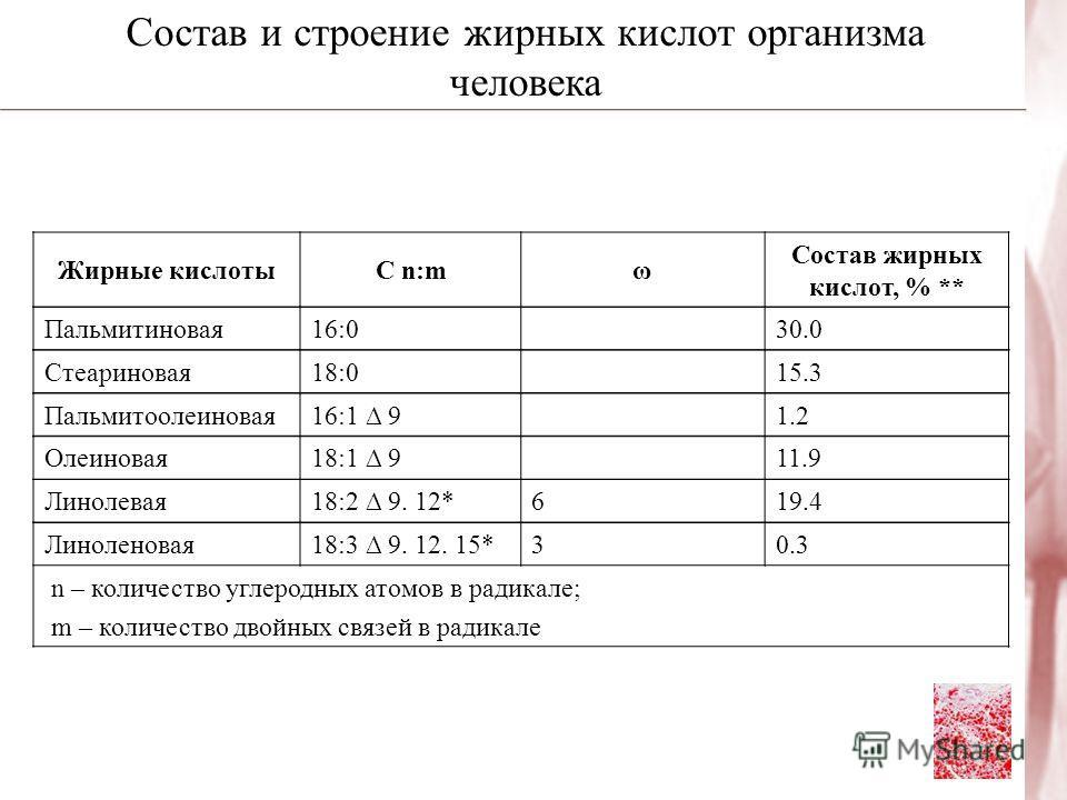 Состав и строение жирных кислот организма человека Жирные кислотыС n:mω Состав жирных кислот, % ** Пальмитиновая16:030.0 Стеариновая18:015.3 Пальмитоолеиновая16:1 91.2 Олеиновая18:1 911.9 Линолевая18:2 9. 12*619.4 Линоленовая18:3 9. 12. 15*30.3 n – к