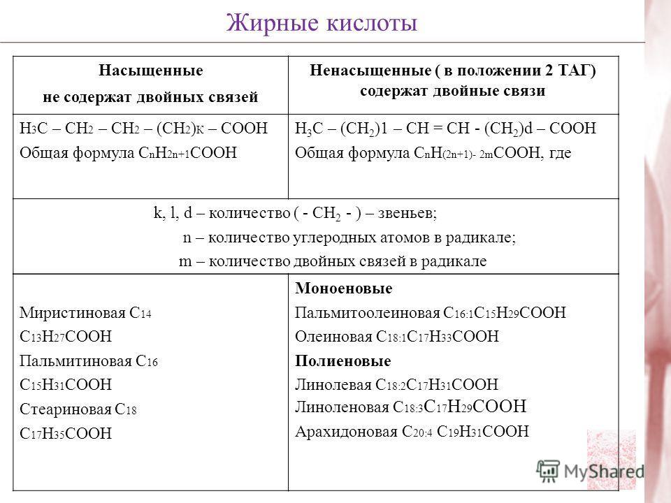 Насыщенные не содержат двойных связей Ненасыщенные ( в положении 2 ТАГ) содержат двойные связи Н 3 С – СН 2 – СН 2 – (СН 2 ) К – СООН Общая формула С n H 2n+1 COOH Н 3 С – (СН 2 )1 – СН = CH - (СН 2 )d – СООН Общая формула С n H (2n+1)- 2m COOH, где