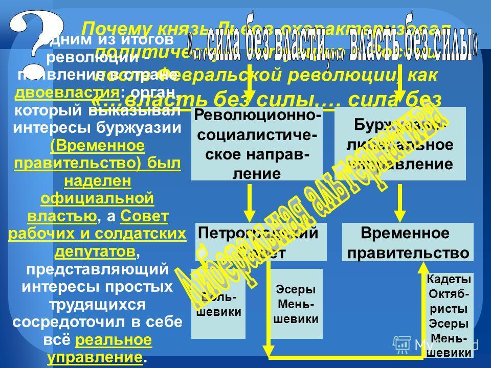 Почему князь Львов охарактеризовал политическую ситуацию в России после Февральской революции, как «…власть без силы,… сила без власти»? Одним из итогов революции - появление в стране двоевластия: орган, который выказывал интересы буржуазии (Временно
