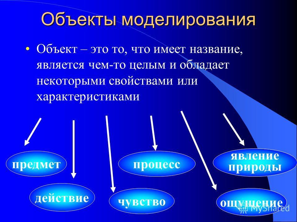 Объекты моделирования Объект – это то, что имеет название, является чем-то целым и обладает некоторыми свойствами или характеристиками предмет действие чувство явление природы процесс ощущение