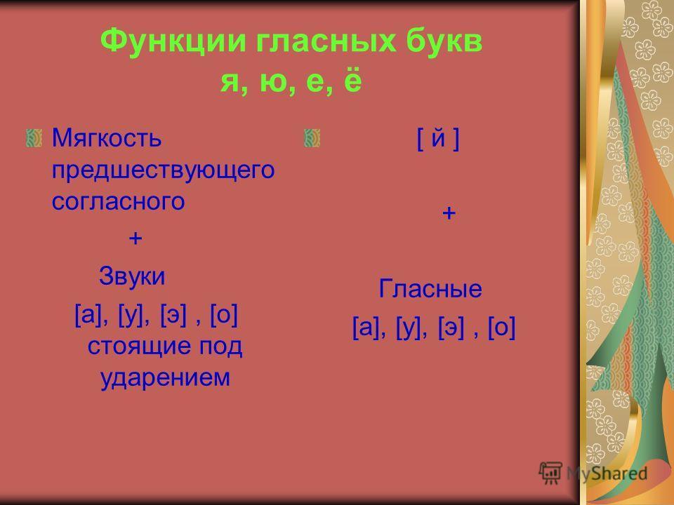 Функции гласных букв я, ю, е, ё Мягкость предшествующего согласного + Звуки [а], [у], [э], [о] стоящие под ударением [ й ] + Гласные [а], [у], [э], [о]