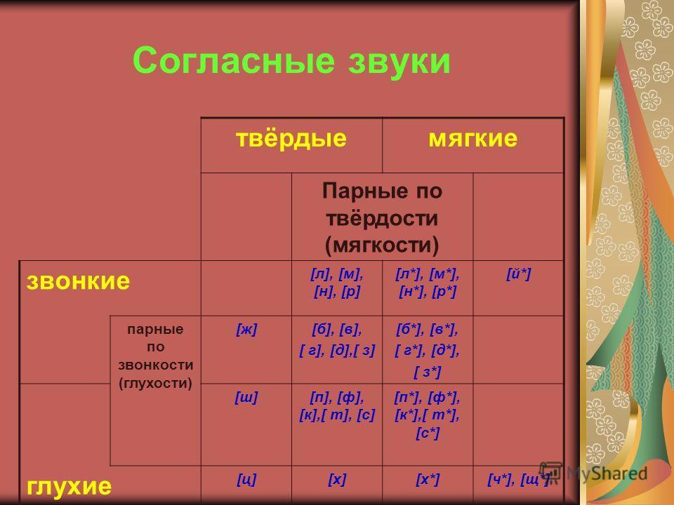 Согласные звуки твёрдыемягкие Парные по твёрдости (мягкости) звонкие [л], [м], [н], [р] [л*], [м*], [н*], [р*] [й*] парные по звонкости (глухости) [ж][ж][б], [в], [ г], [д],[ з] [б*], [в*], [ г*], [д*], [ з*] [ш][ш][п], [ф], [к],[ т], [с] [п*], [ф*],