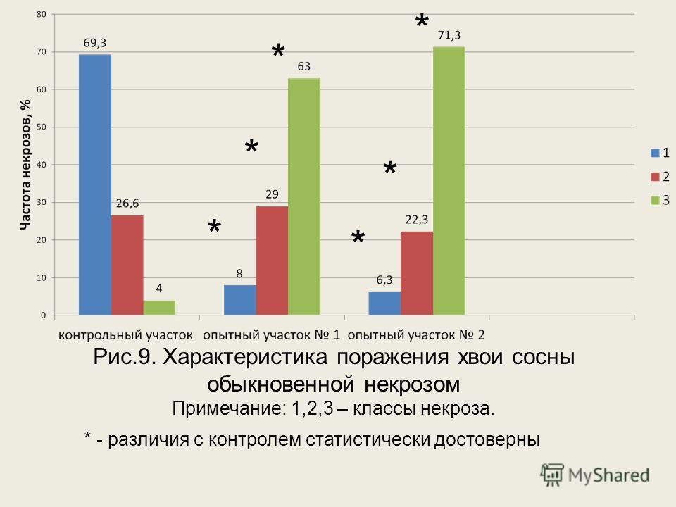 Рис.9. Характеристика поражения хвои сосны обыкновенной некрозом Примечание: 1,2,3 – классы некроза. * * * * * * * - различия с контролем статистически достоверны