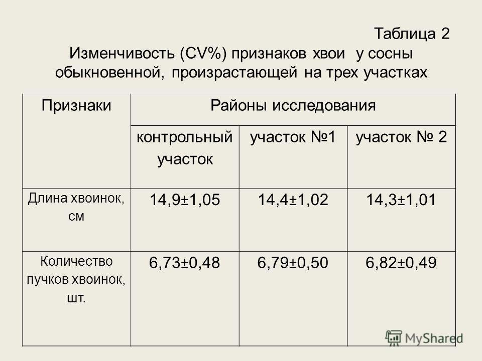 Таблица 2 Изменчивость (CV%) признаков хвои у сосны обыкновенной, произрастающей на трех участках ПризнакиРайоны исследования контрольный участок участок 1участок 2 Длина хвоинок, см 14,9±1,0514,4±1,0214,3±1,01 Количество пучков хвоинок, шт. 6,73±0,4