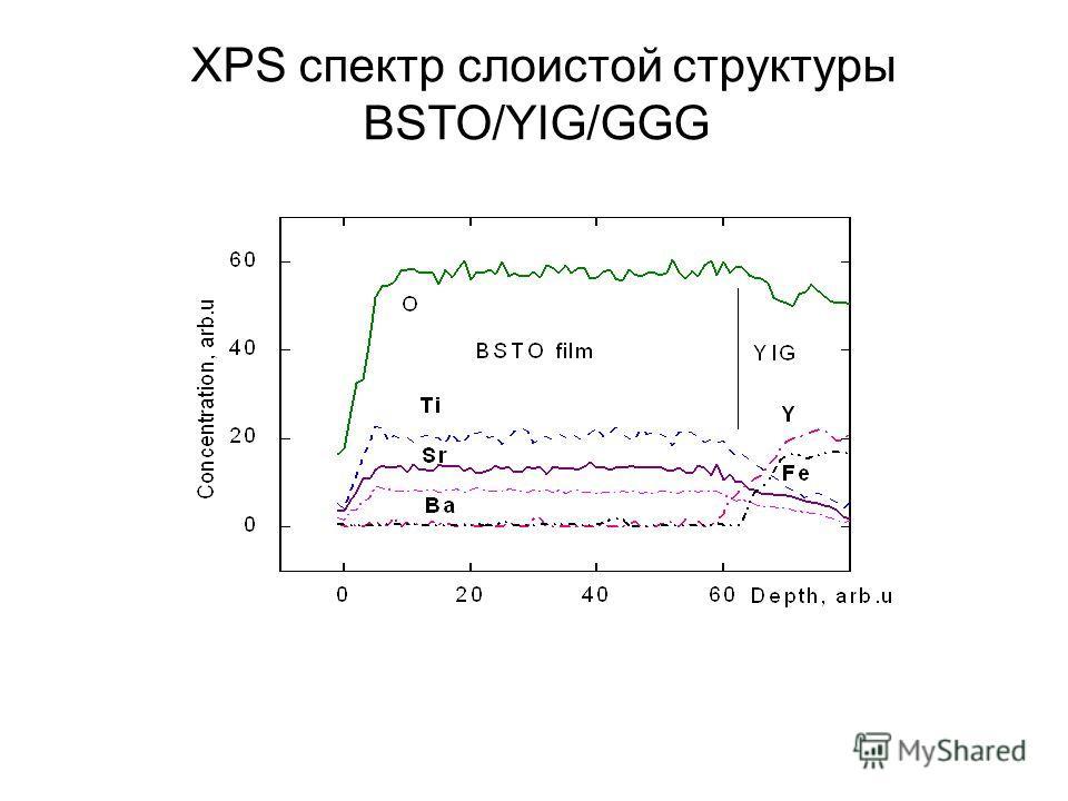 Рисунок 7 - Слоистая структура идеальный металл–диэлектрик–СЭП– диэлектрический буферный слой–пленка феррита диэлектрик–идеальный метал и ее электродинамическая модель. XPS спектр слоистой структуры BSTO/YIG/GGG