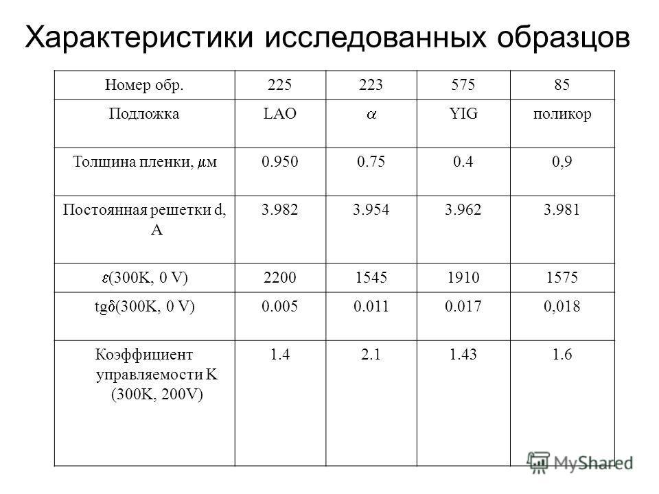 Характеристики исследованных образцов Номер обр.22522357585 ПодложкаLAO YIGполикор Толщина пленки, м 0.9500.750.40,9 Постоянная решетки d, А 3.9823.9543.9623.981 (300K, 0 V) 2200154519101575 tg (300K, 0 V) 0.0050.0110.0170,018 Коэффициент управляемос