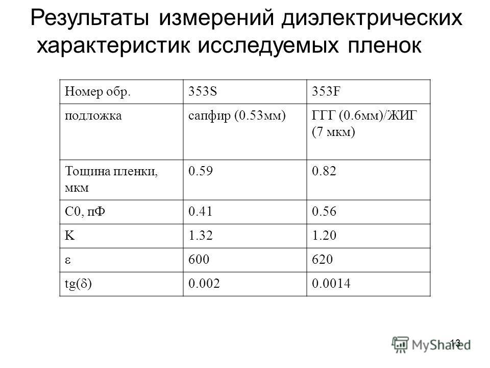 13 Результаты измерений диэлектрических характеристик исследуемых пленок Номер обр.353S353F подложкасапфир (0.53мм)ГГГ (0.6мм)/ЖИГ (7 мкм) Тощина пленки, мкм 0.590.82 C0, пФ0.410.56 K1.321.20 600620 tg( ) 0.0020.0014