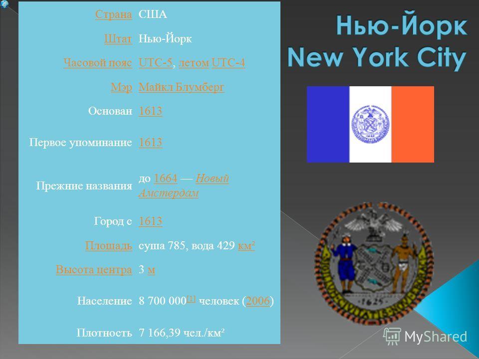 СтранаСША ШтатНью-Йорк Часовой поясUTC-5UTC-5, летом UTC-4летомUTC-4 МэрМайкл Блумберг Основан1613 Первое упоминание1613 Прежние названия до 1664 Новый Амстердам1664Новый Амстердам Город с1613 Площадьсуша 785, вода 429 км²км² Высота центра3 мм Населе