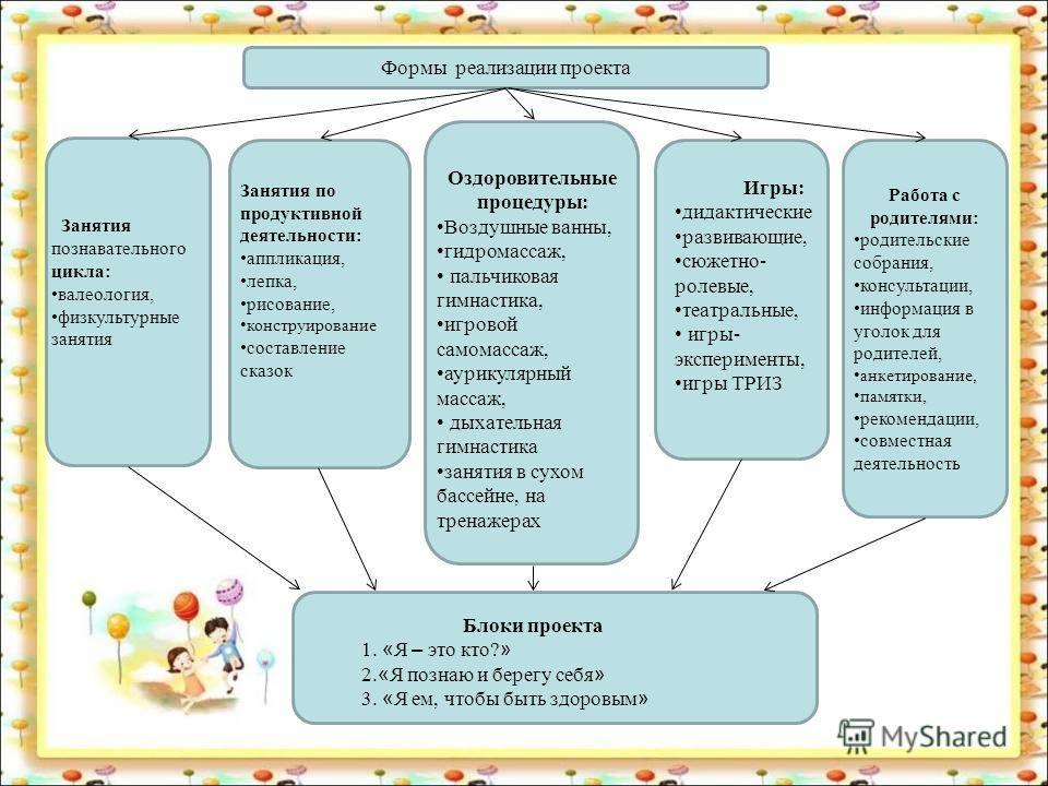 Формы реализации проекта Занятия познавательного цикла: валеология, физкультурные занятия Занятия по продуктивной деятельности: аппликация, лепка, рисование, конструирование составление сказок Оздоровительные процедуры: Воздушные ванны, гидромассаж,