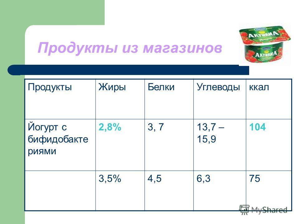 Продукты из магазинов ПродуктыЖирыБелкиУглеводыккал Йогурт с бифидобакте риями 2,8%3, 713,7 – 15,9 104 3,5%4,56,375