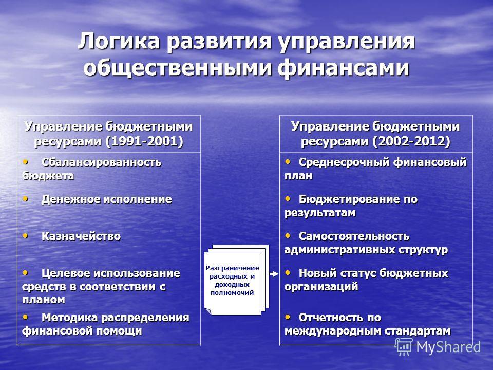 Логика развития управления общественными финансами Управление бюджетными ресурсами (1991-2001) Управление бюджетными ресурсами (2002-2012) Сбалансированность бюджета Сбалансированность бюджета Среднесрочный финансовый план Среднесрочный финансовый пл