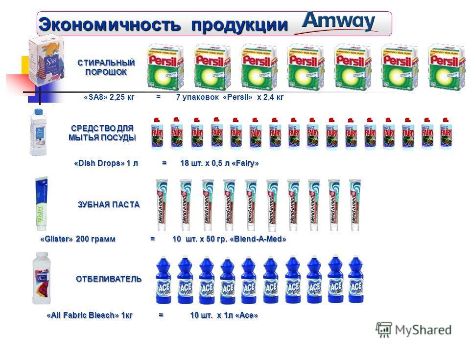 Экономичность продукции СТИРАЛЬНЫЙПОРОШОК «SA8» 2,25 кг = 7 упаковок «Persil» x 2,4 кг СРЕДСТВО ДЛЯ МЫТЬЯ ПОСУДЫ «Dish Drops» 1 л = 18 шт. x 0,5 л «Fairy» ЗУБНАЯ ПАСТА «Glister» 200 грамм = 10 шт. x 50 гр. «Blend-A-Med» ОТБЕЛИВАТЕЛЬ «All Fabric Bleac