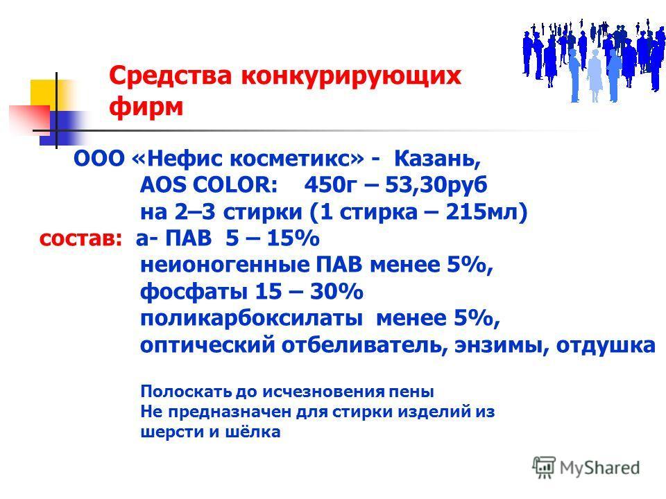 Средства конкурирующих фирм ООО «Нефис косметикс» - Казань, AOS COLOR: 450г – 53,30руб на 2–3 стирки (1 стирка – 215мл) состав: а- ПАВ 5 – 15% неионогенные ПАВ менее 5%, фосфаты 15 – 30% поликарбоксилаты менее 5%, оптический отбеливатель, энзимы, отд