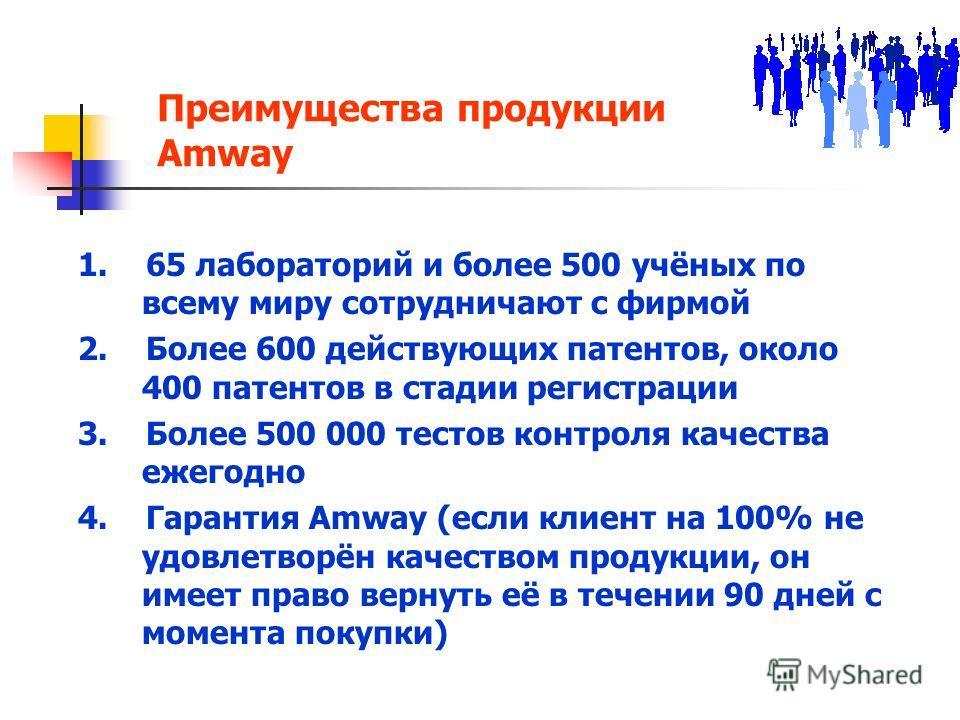 Преимущества продукции Amway 1. 65 лабораторий и более 500 учёных по всему миру сотрудничают с фирмой 2. Более 600 действующих патентов, около 400 патентов в стадии регистрации 3. Более 500 000 тестов контроля качества ежегодно 4. Гарантия Amway (есл