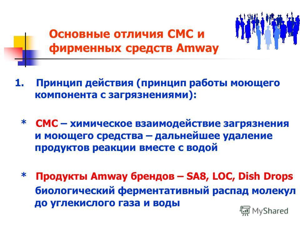 Основные отличия СМС и фирменных средств Amway 1. Принцип действия (принцип работы моющего компонента с загрязнениями): * СМС – химическое взаимодействие загрязнения и моющего средства – дальнейшее удаление продуктов реакции вместе с водой * Продукты
