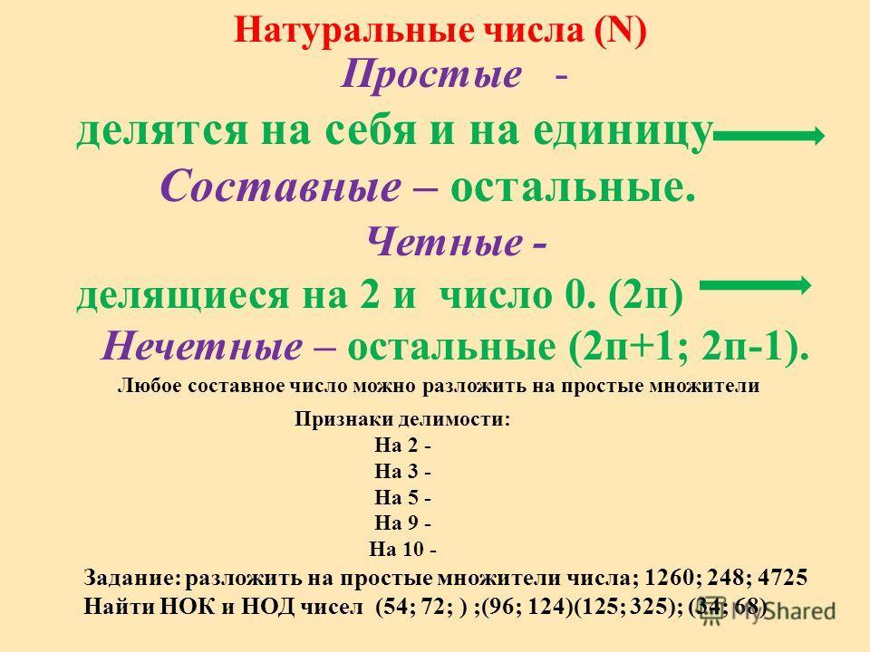 Натуральные числа (N) Простые - делятся на себя и на единицу Четные - делящиеся на 2 и число 0. (2п) Нечетные – остальные (2п+1; 2п-1). Признаки делимости: На 2 - На 3 - На 5 - На 9 - На 10 - Любое составное число можно разложить на простые множители