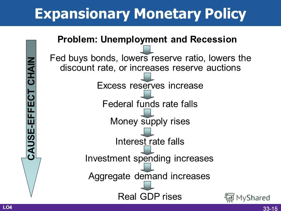 Expansionary Monetary Policy Problem: Unemployment and Recession Fed buys bonds, lowers reserve ratio, lowers the discount rate, or increases reserve auctions Excess reserves increase Federal funds rate falls Money supply rises Interest rate falls In