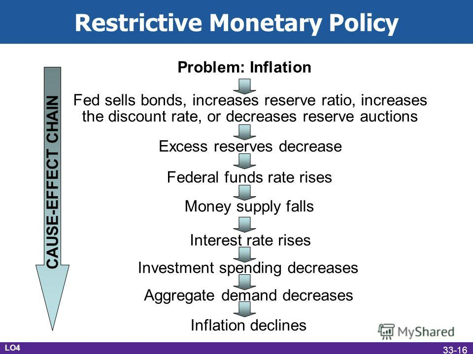 Restrictive Monetary Policy Problem: Inflation Fed sells bonds, increases reserve ratio, increases the discount rate, or decreases reserve auctions Excess reserves decrease Federal funds rate rises Money supply falls Interest rate rises Investment sp