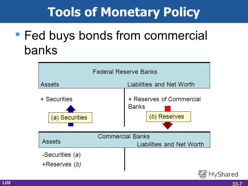 Tools of Monetary Policy Fed buys bonds from commercial banks AssetsLiabilities and Net Worth Federal Reserve Banks + Securities+ Reserves of Commercial Banks (b) Reserves Commercial Banks -Securities (a) +Reserves (b) Assets Liabilities and Net Wort