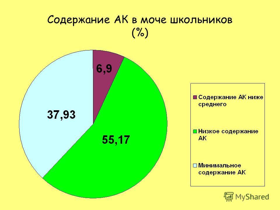 Содержание АК в моче школьников (%)