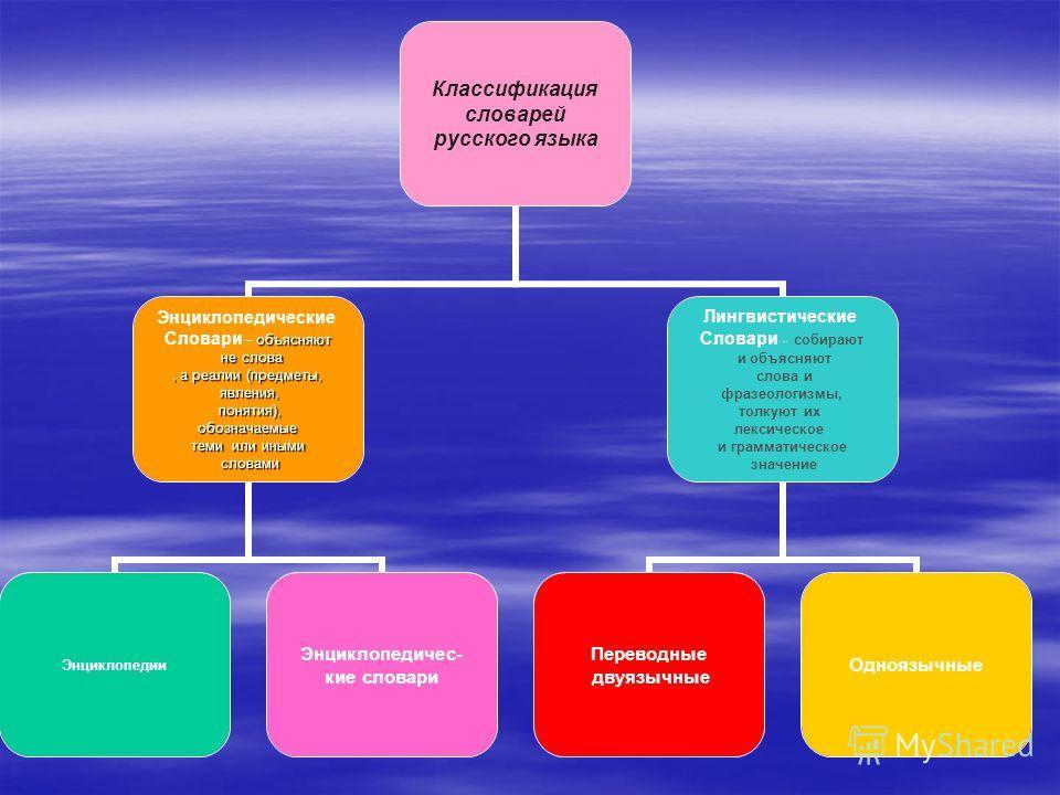 Классификация словарей русского языка Энциклопедические объясняют Словари – объясняют не слова не слова, а реалии (предметы, явления, явления, понятия), понятия), обозначаемые обозначаемые теми или иными словами словами Энциклопедии Энциклопедичес- к