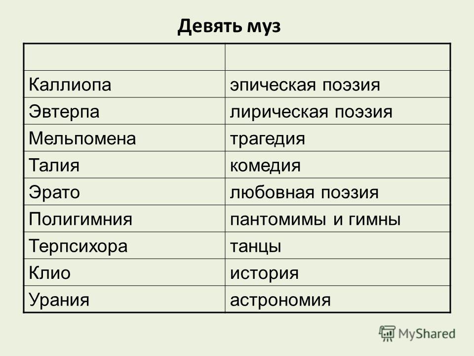 Девять муз Каллиопаэпическая поэзия Эвтерпалирическая поэзия Мельпоменатрагедия Талиякомедия Эратолюбовная поэзия Полигимнияпантомимы и гимны Терпсихоратанцы Клиоистория Уранияастрономия
