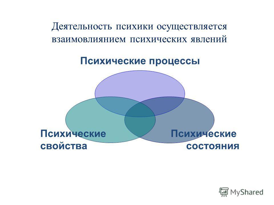 Деятельность психики осуществляется взаимовлиянием психических явлений Психические процессы Психические состояния Психические свойства