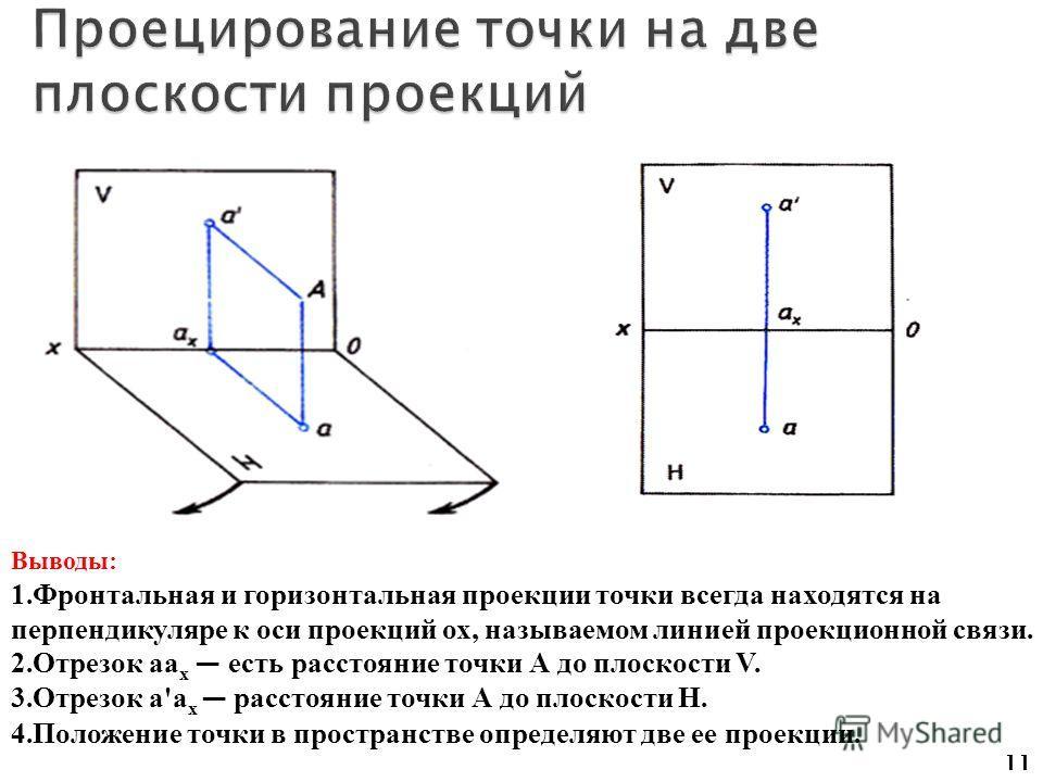 11 Выводы: 1.Фронтальная и горизонтальная проекции точки всегда находятся на перпендикуляре к оси проекций ох, называемом линией проекционной связи. 2.Отрезок аа х есть расстояние точки А до плоскости V. 3.Отрезок а'а х расстояние точки А до плоскост