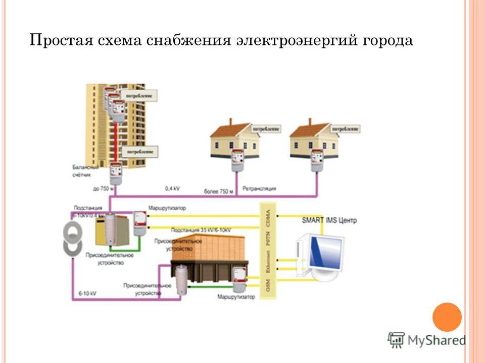 Простая схема снабжения электроэнергий города