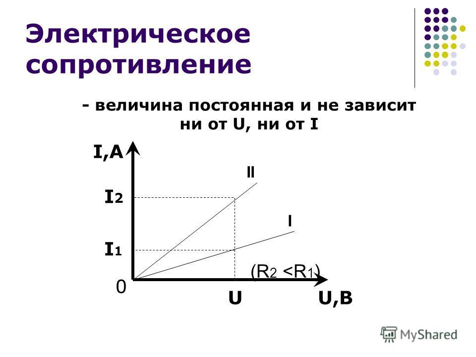 Электрическое сопротивление - величина постоянная и не зависит ни от U, ни от I I,А I2I2 I1I1 0 II I UU,В (R 2