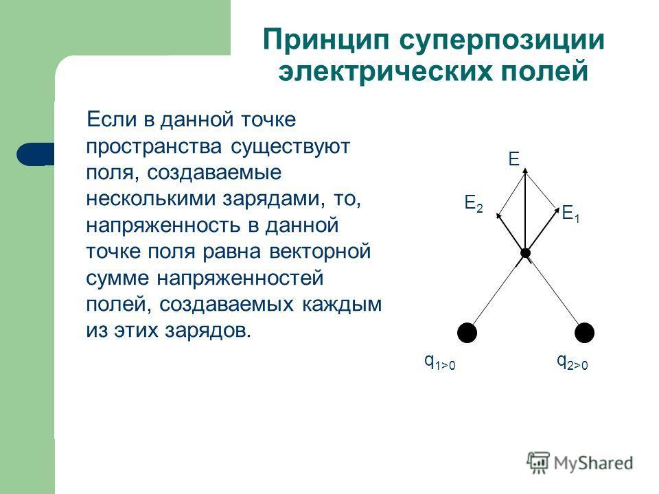 Принцип суперпозиции электрических полей Если в данной точке пространства существуют поля, создаваемые несколькими зарядами, то, напряженность в данной точке поля равна векторной сумме напряженностей полей, создаваемых каждым из этих зарядов. q 1>0 q